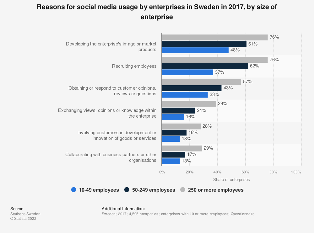 Statistic: Reasons for social media usage by enterprises in Sweden in 2017, by size of enterprise | Statista
