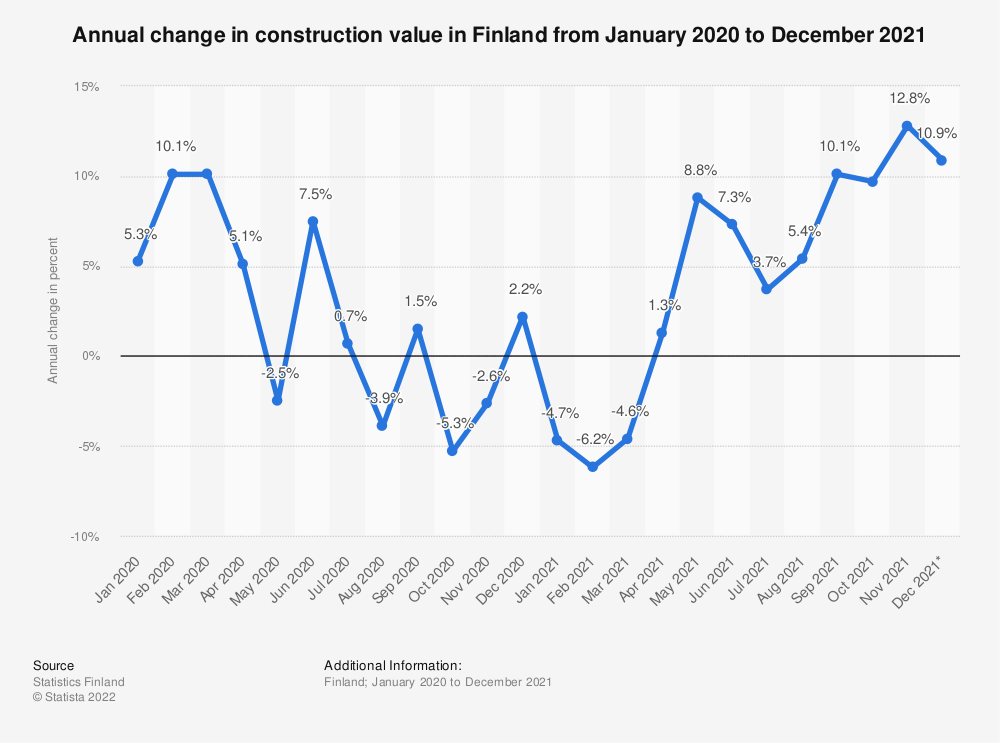 Statistic: Annual change in construction turnover in Finland from June 2018 to June 2019 | Statista