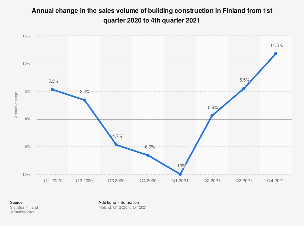 Statistic: Annual change in the volume of building construction in Finland from Q1 2017 to Q2 2018 | Statista
