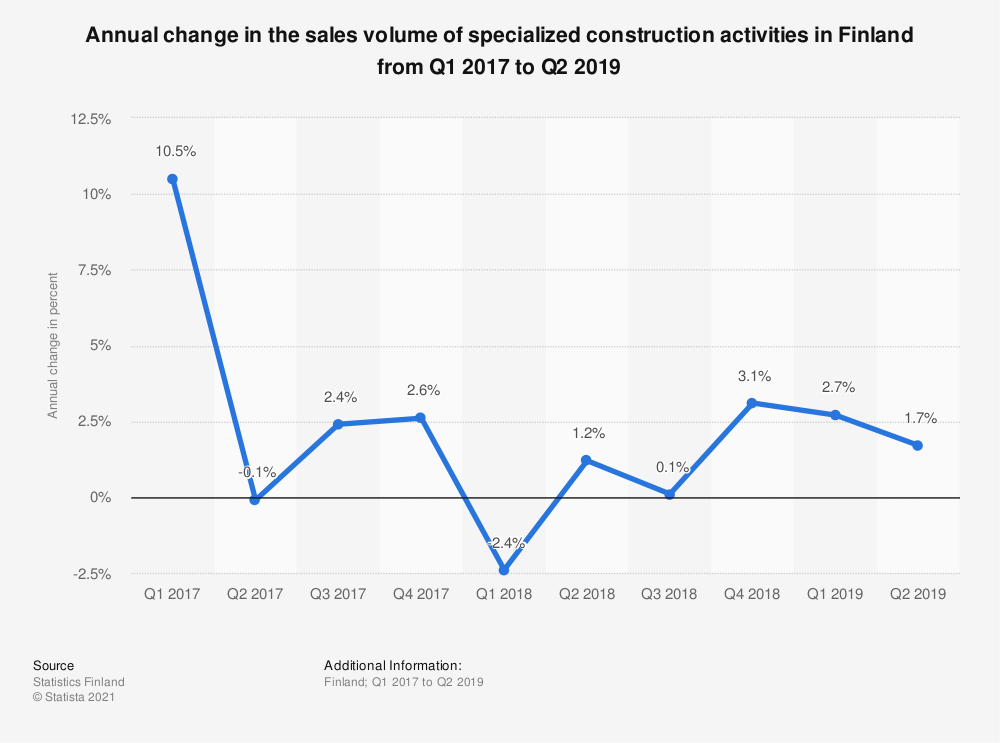 Statistic: Annual change in the sales volume of specialized construction activities in Finland from Q1 2017 to Q2 2019 | Statista
