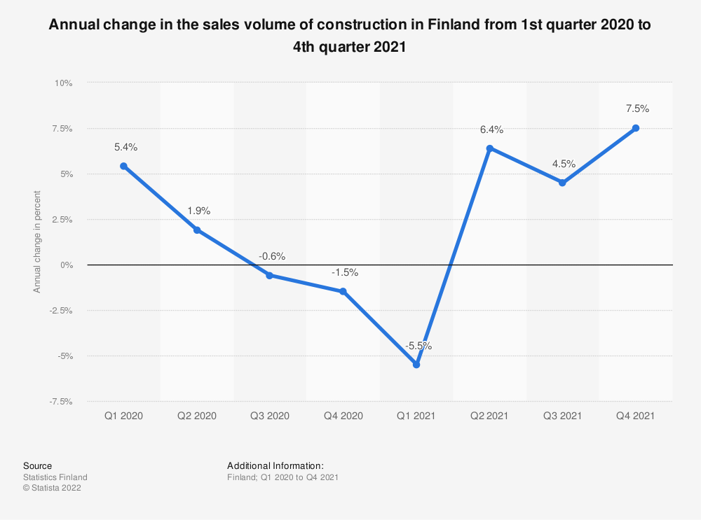 Statistic: Annual change in the sales volume of construction in Finland from Q1 2017 to Q2 2019 | Statista