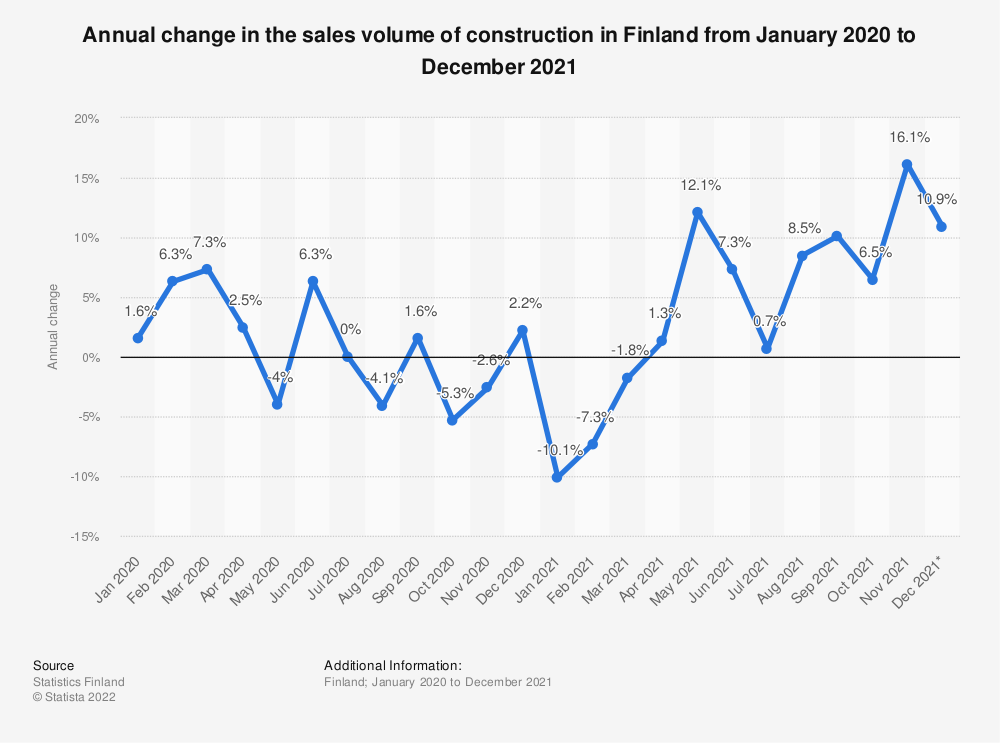 Statistic: Annual change in the sales volume of construction in Finland from June 2018 to June 2019 | Statista