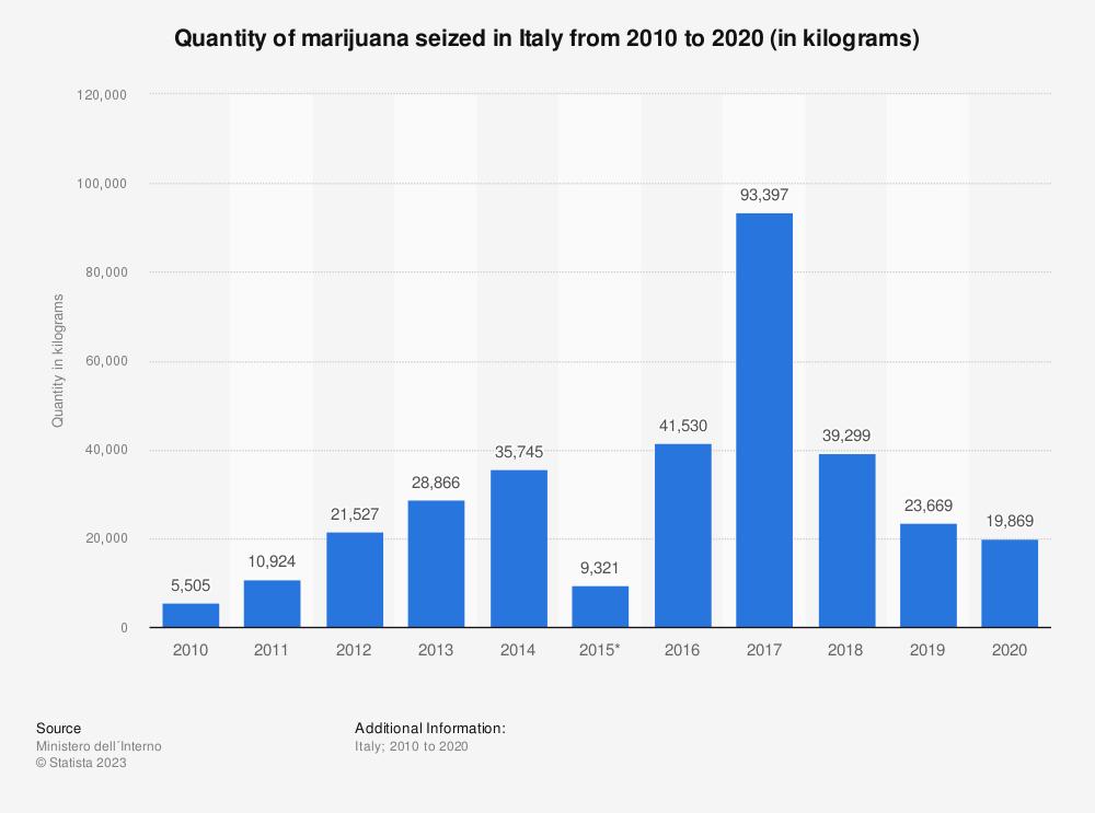 Statistic: Quantity of marijuana seized in Italy from 2010 to 2019 (in kilograms) | Statista