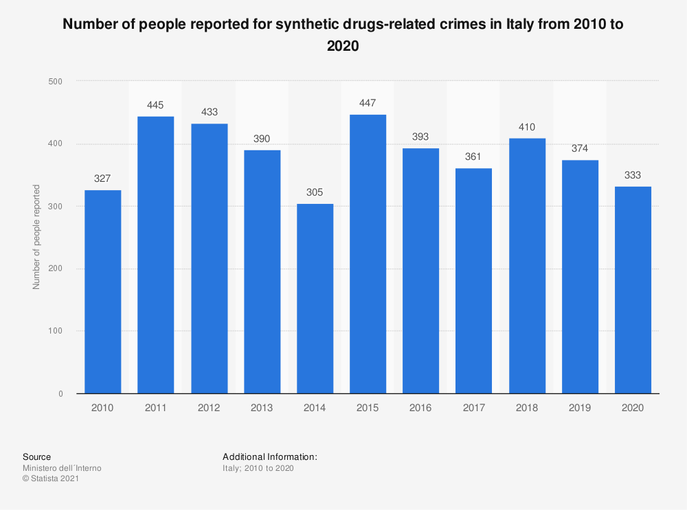Statistic: Number of people reported for synthetic drugs-related crimes in Italy from 2010 to 2020 | Statista