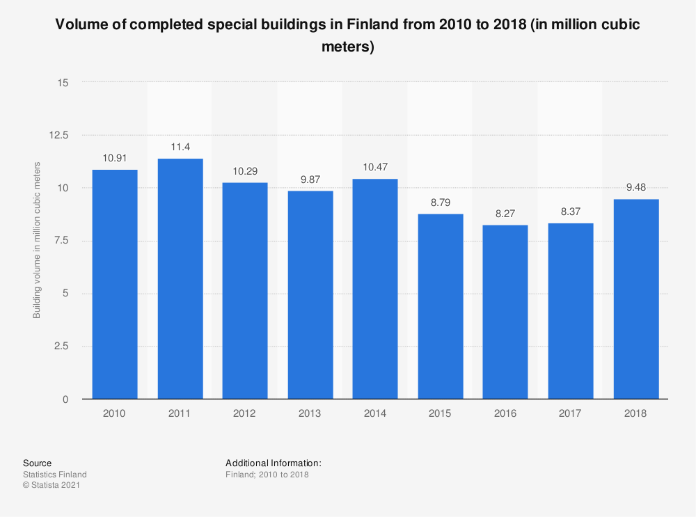 Statistic: Volume of completed special buildings in Finland from 2010 to 2018 (in million cubic meters) | Statista