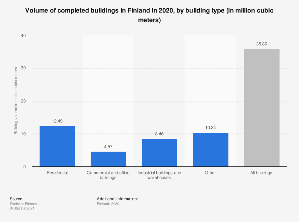 Statistic: Volume of completed buildings in Finland in 2018, by building type (in million cubic meters) | Statista