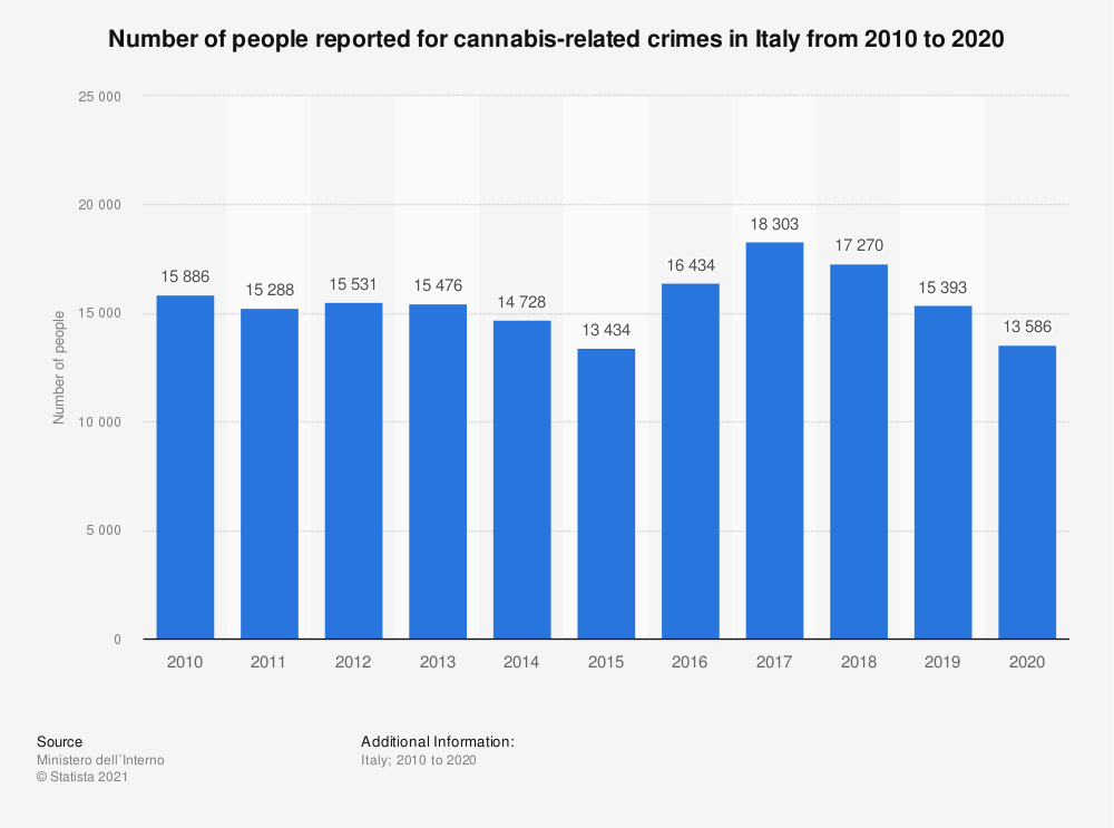 Statistic: Number of people reported for cannabis-related crimes in Italy from 2010 to 2019 | Statista