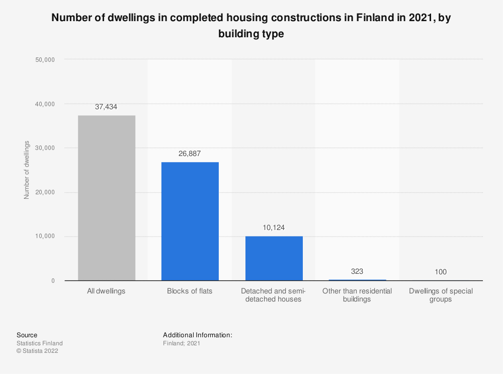 Statistic: Number of dwellings in completed housing constructions in Finland in 2019, by building type | Statista