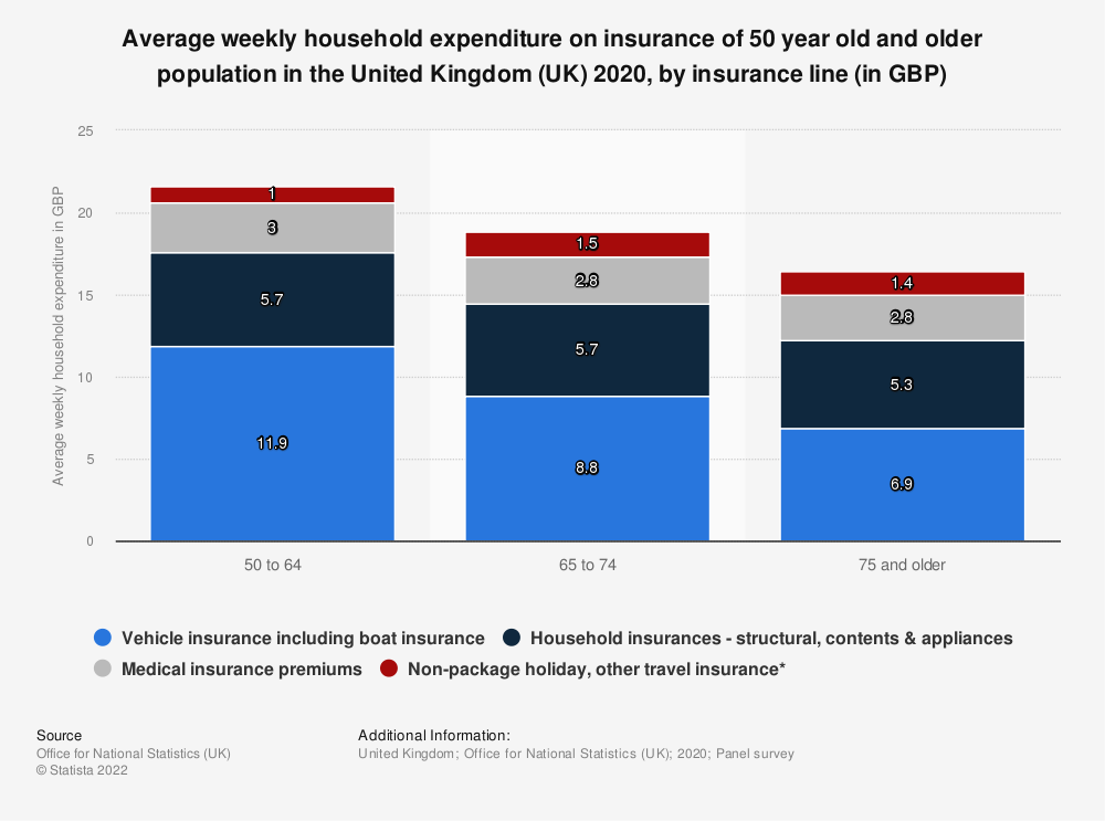Statistic: Average weekly household expenditure on insurance of 50 year old and older population in the United Kingdom (UK) 2018, by insurance line (in GBP) | Statista