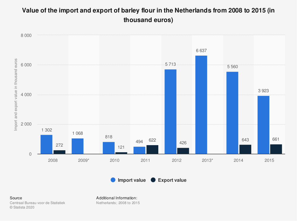 Statistic: Value of the import and export of barley flour in the Netherlands from 2008 to 2015 (in thousand euros) | Statista