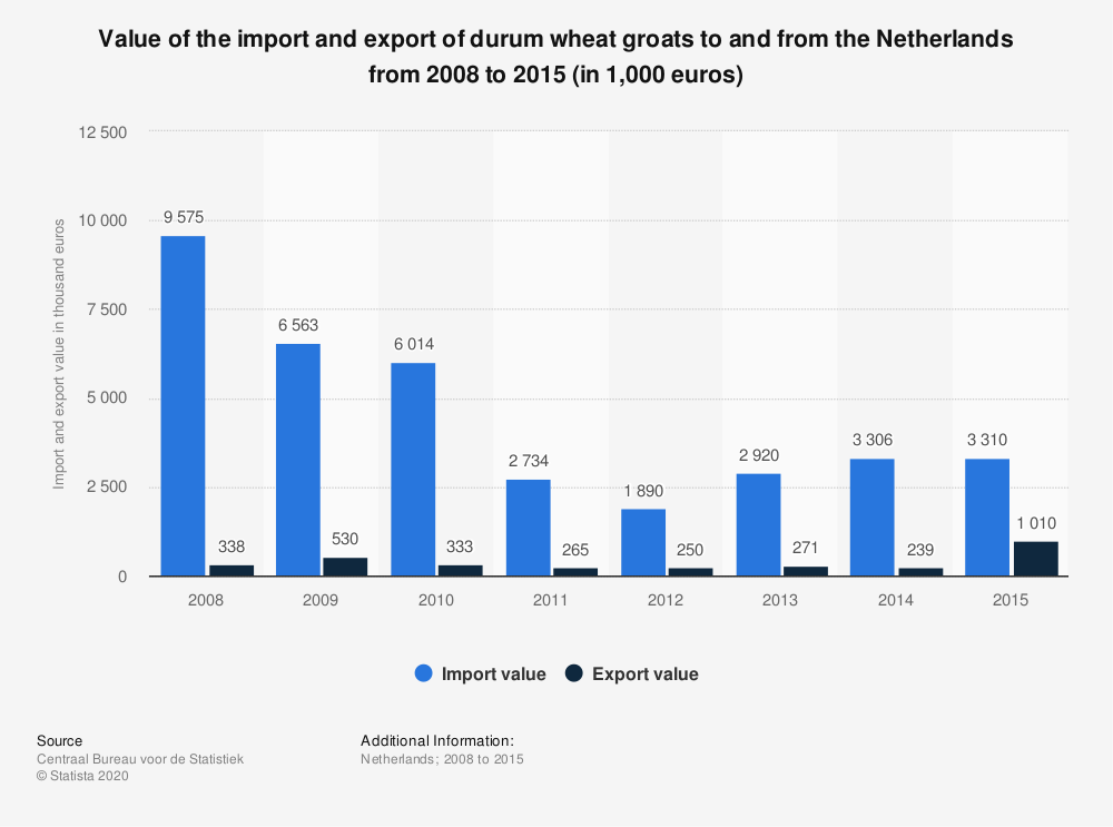 Statistic: Value of the import and export of durum wheat groats to and from the Netherlands from 2008 to 2015 (in 1,000 euros) | Statista