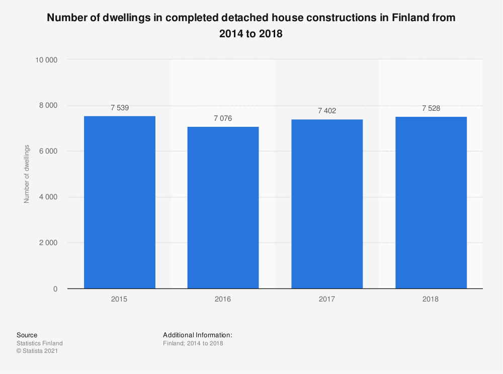 Statistic: Number of dwellings in completed detached house constructions in Finland from 2014 to 2018 | Statista
