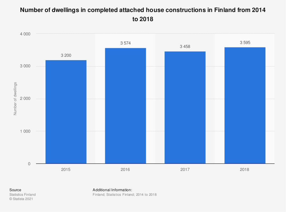 Statistic: Number of dwellings in completed attached house constructions in Finland from 2014 to 2018 | Statista
