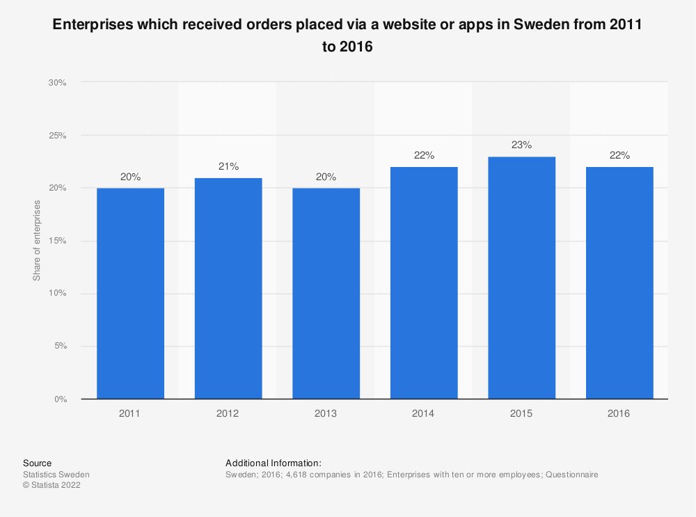Statistic: Enterprises which received orders placed via a website or apps in Sweden from 2011 to 2016 | Statista