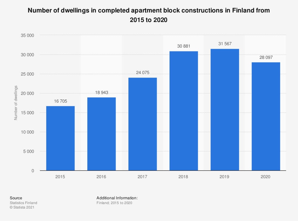 Statistic: Number of dwellings in completed apartment block constructions in Finland from 2014 to 2017 | Statista