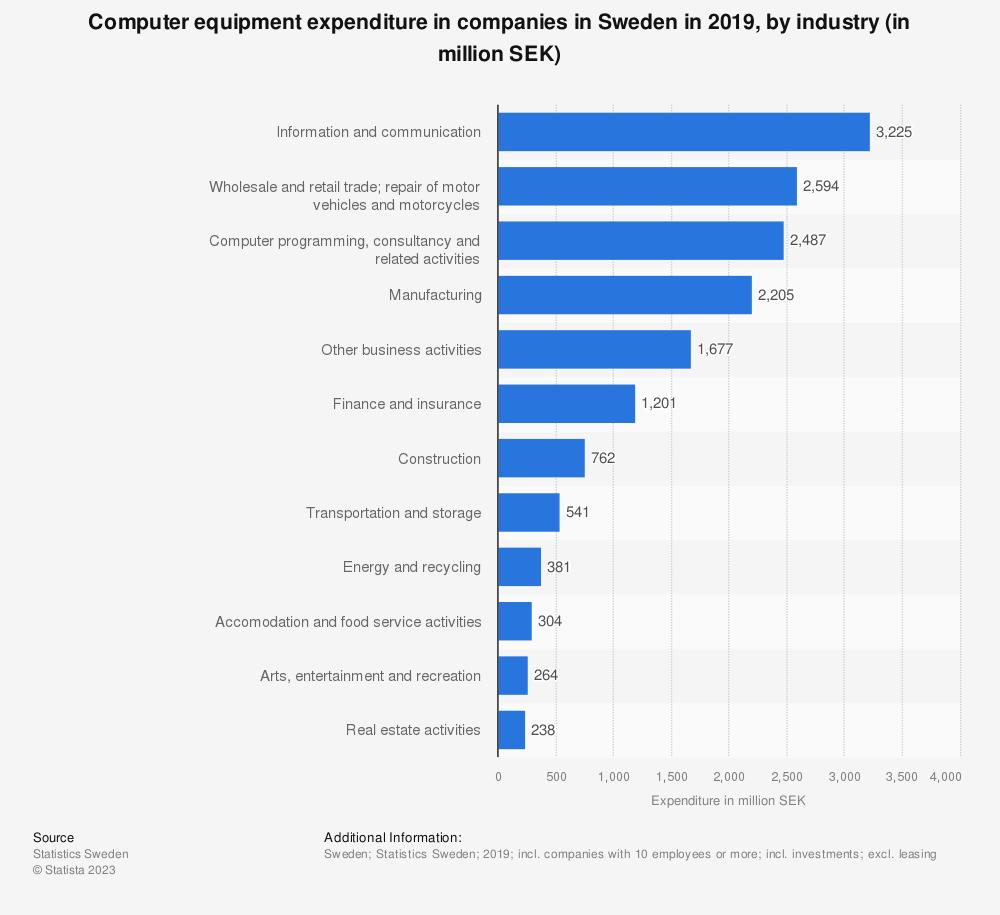 Statistic: Hardware expenditure in companies in Sweden in 2017, by industry (in million SEK) | Statista