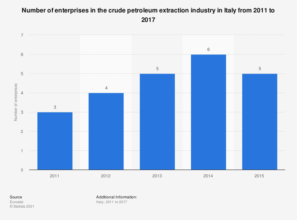 Statistic: Number of enterprises in the crude petroleum extraction industry in Italy from 2011 to 2017 | Statista