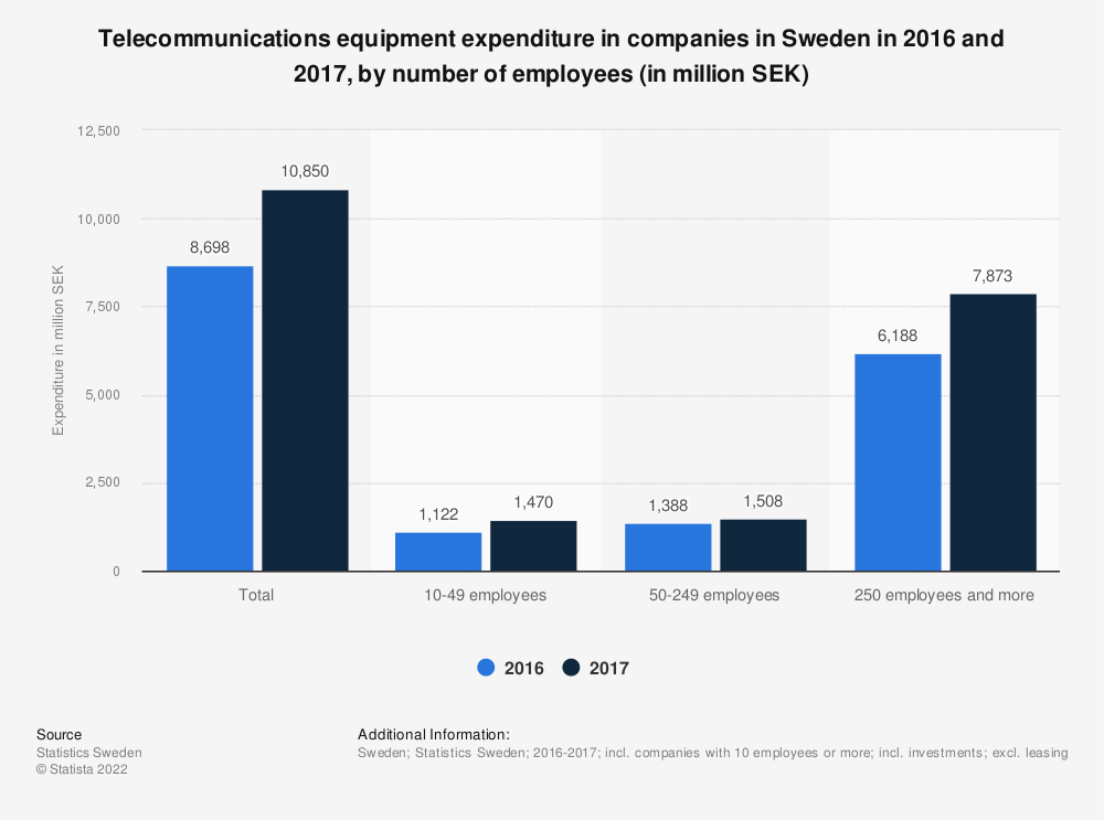 Statistic: Telecommunications equipment expenditure in companies in Sweden in 2016 and 2017, by number of employees (in million SEK) | Statista