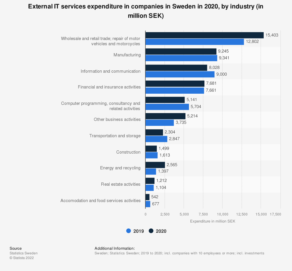 Statistic: External IT services expenditure in companies in Sweden in 2016 and 2017, by industry (in million SEK) | Statista