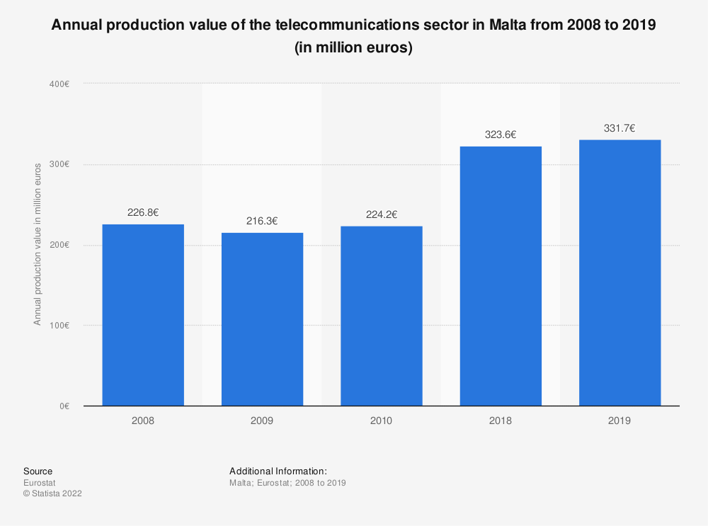 Statistic: Annual production value of the telecommunications sector in Malta from 2008 to 2010 (in million euros) | Statista