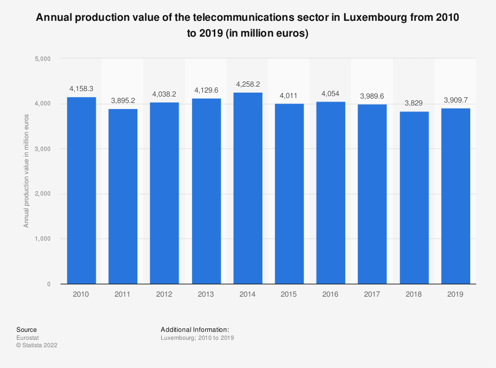 Statistic: Annual production value of the telecommunications sector in Luxembourg from 2008 to 2015 (in million euros) | Statista
