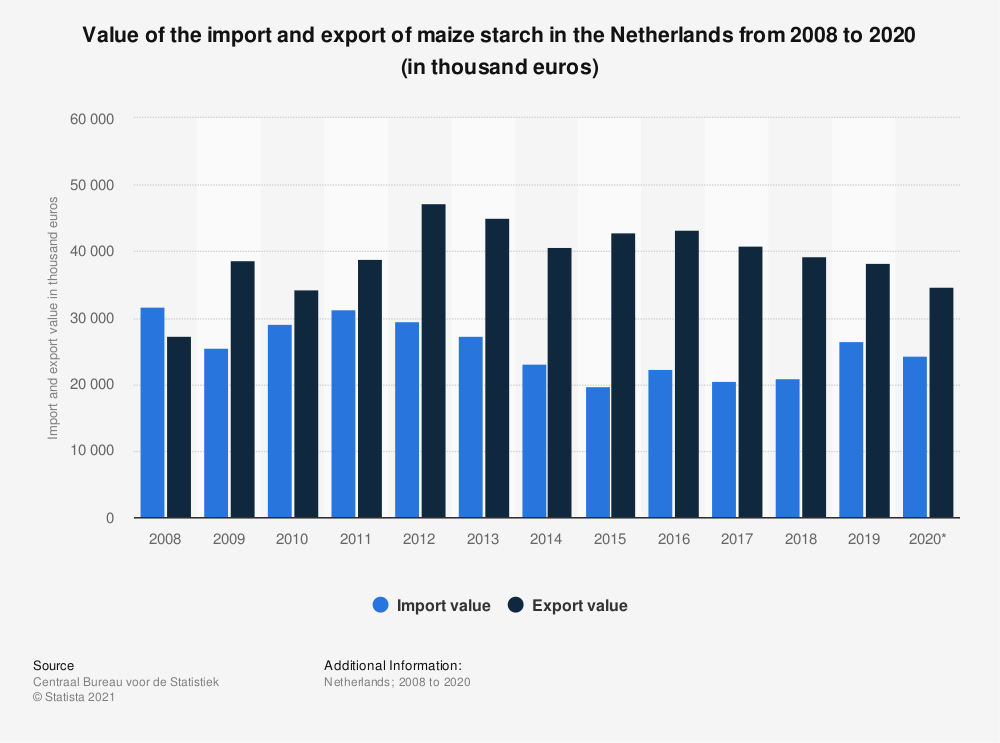 Statistic: Value of the import and export of maize starch in the Netherlands from 2008 to 2019 (in thousand euros) | Statista