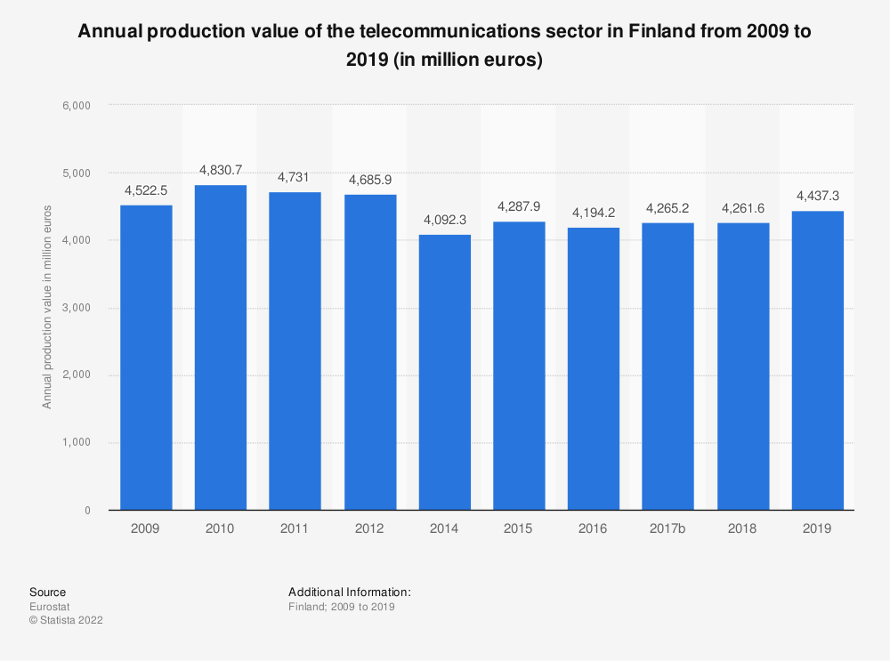 Statistic: Annual production value of the telecommunications sector in Finland from 2009 to 2015 (in million euros) | Statista