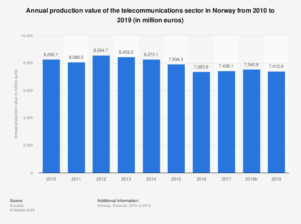 Statistic: Annual production value of the telecommunications sector in Norway from 2008 to 2015 (in million euros) | Statista