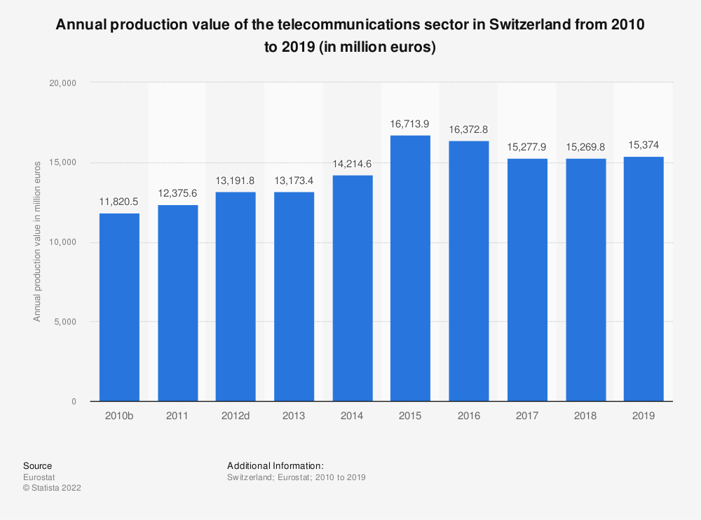 Statistic: Annual production value of the telecommunications sector in Switzerland from 2009 to 2016 (in million euros)   Statista