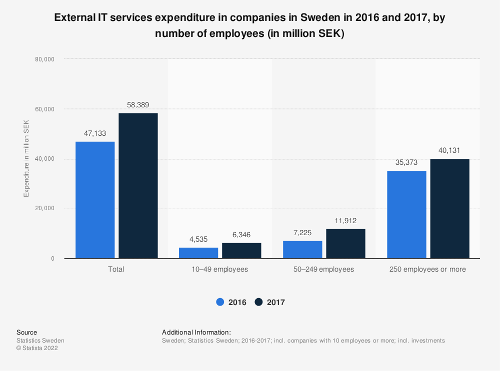 Statistic: External IT services expenditure in companies in Sweden in 2016 and 2017, by number of employees (in million SEK)   Statista