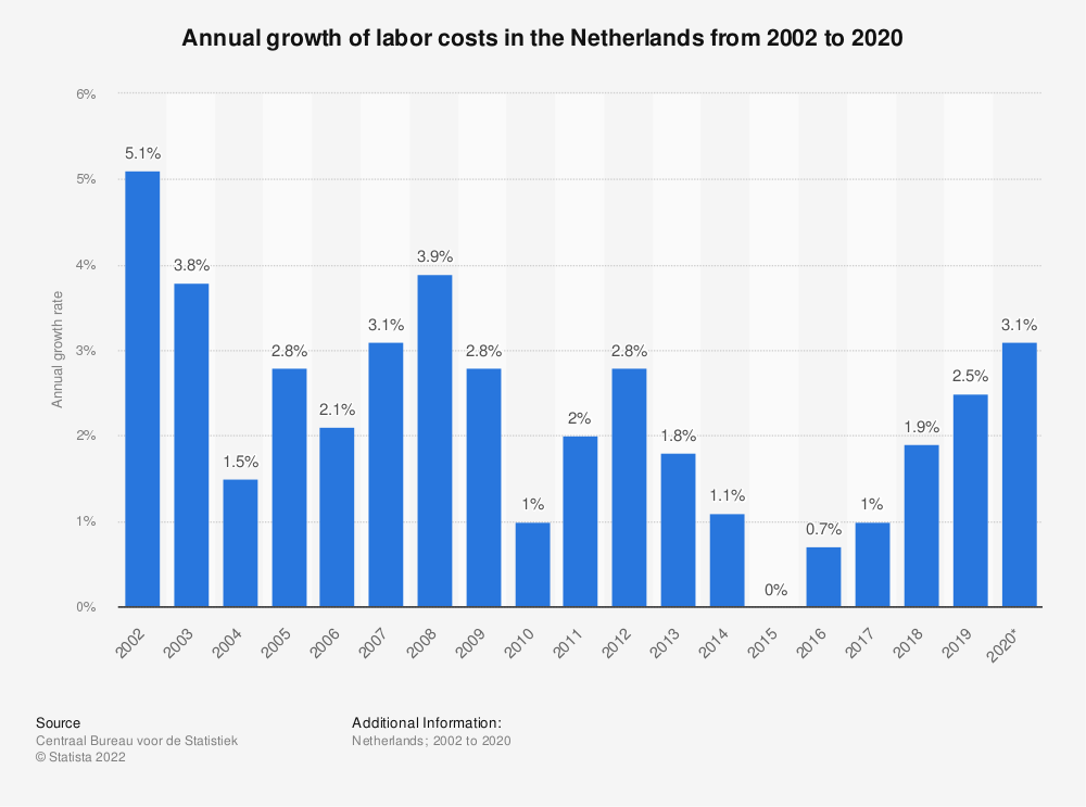 Statistic: Annual growth of labor costs in the Netherlands from 2007 to 2017 | Statista