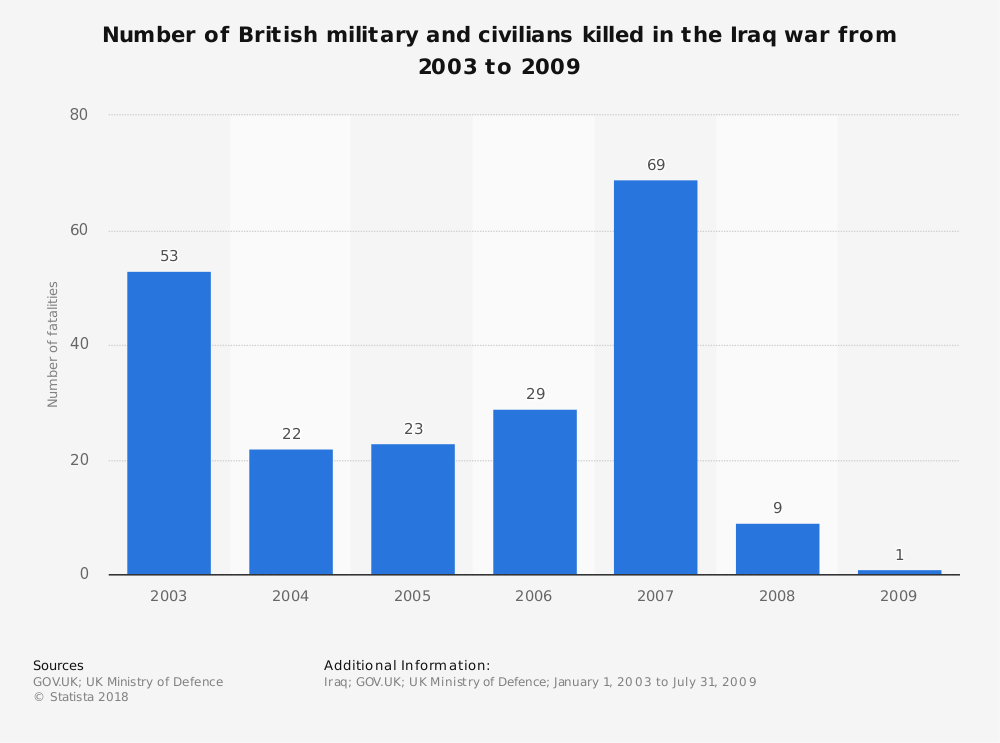 Statistic: Number of British military and civilians killed in the Iraq war from 2003 to 2009 | Statista