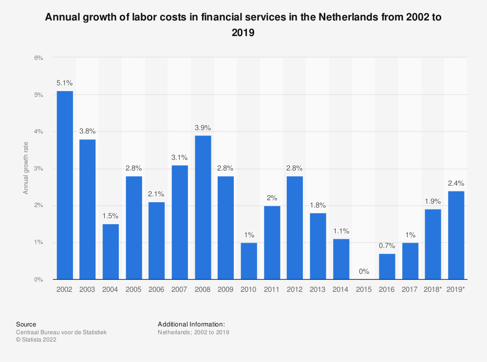 Statistic: Annual growth of labor costs in financial services in the Netherlands from 2002 to 2019 | Statista
