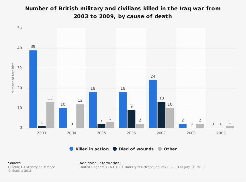 Statistic: Number of British military and civilians killed in the Iraq war from 2003 to 2009, by cause of death | Statista