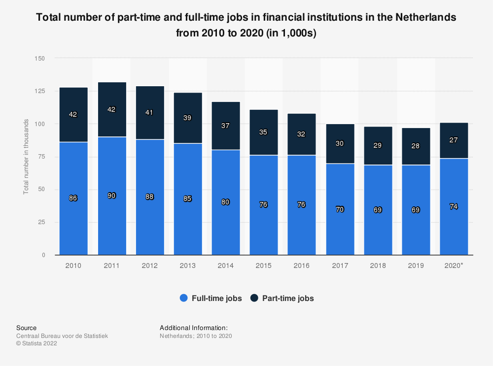 Statistic: Total number of part-time and full-time jobs in banking in the Netherlands from 2010 to 2017, by job type (in 1,000s) | Statista