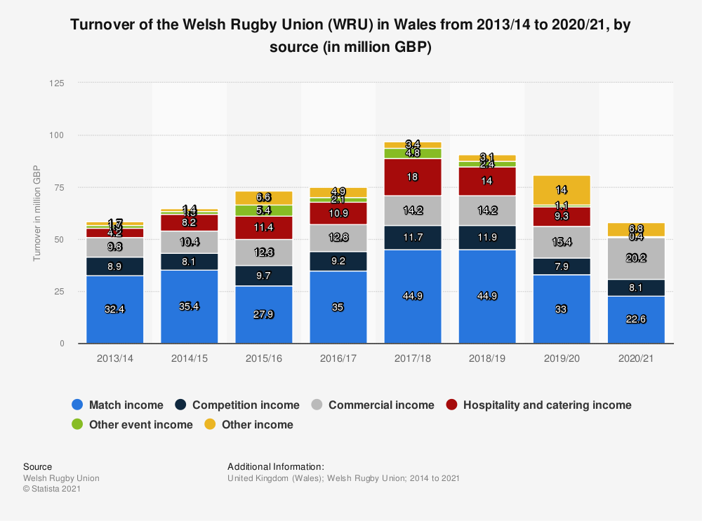 Statistic: Turnover of the Welsh Rugby Union (WRU) in Wales from 2013/14 to 2019/20, by source (in million GBP) | Statista