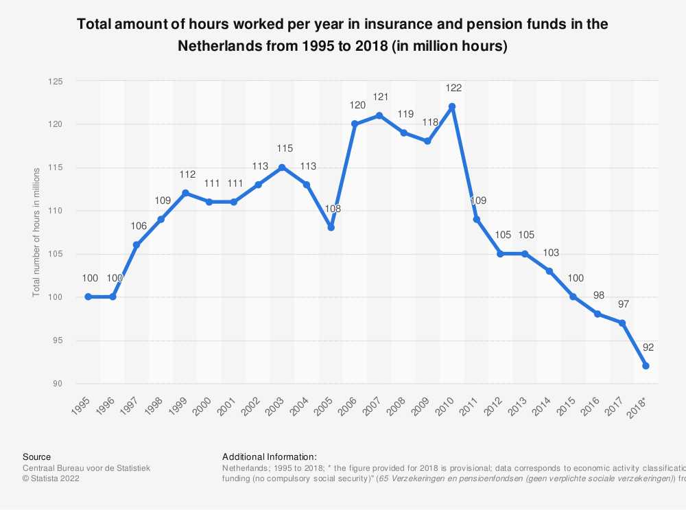 Statistic: Total amount of hours worked per year in insurance and pension funds in the Netherlands from 1995 to 2018 (in million hours)   Statista