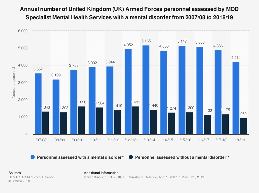 Statistic: Annual number of United Kingdom (UK) Armed Forces personnel assessed by MOD Specialist Mental Health Services with a mental disorder from 2007 to 2017 | Statista