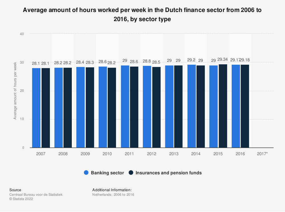 Statistic: Average amount of hours worked per week in the Dutch finance sector from 2006 to 2016, by sector type | Statista