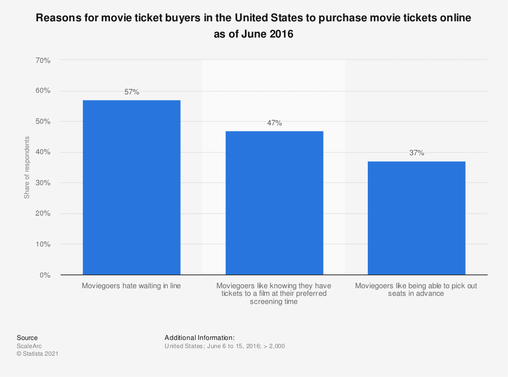 Statistic: Reasons for movie ticket buyers in the United States to purchase movie tickets online as of June 2016 | Statista