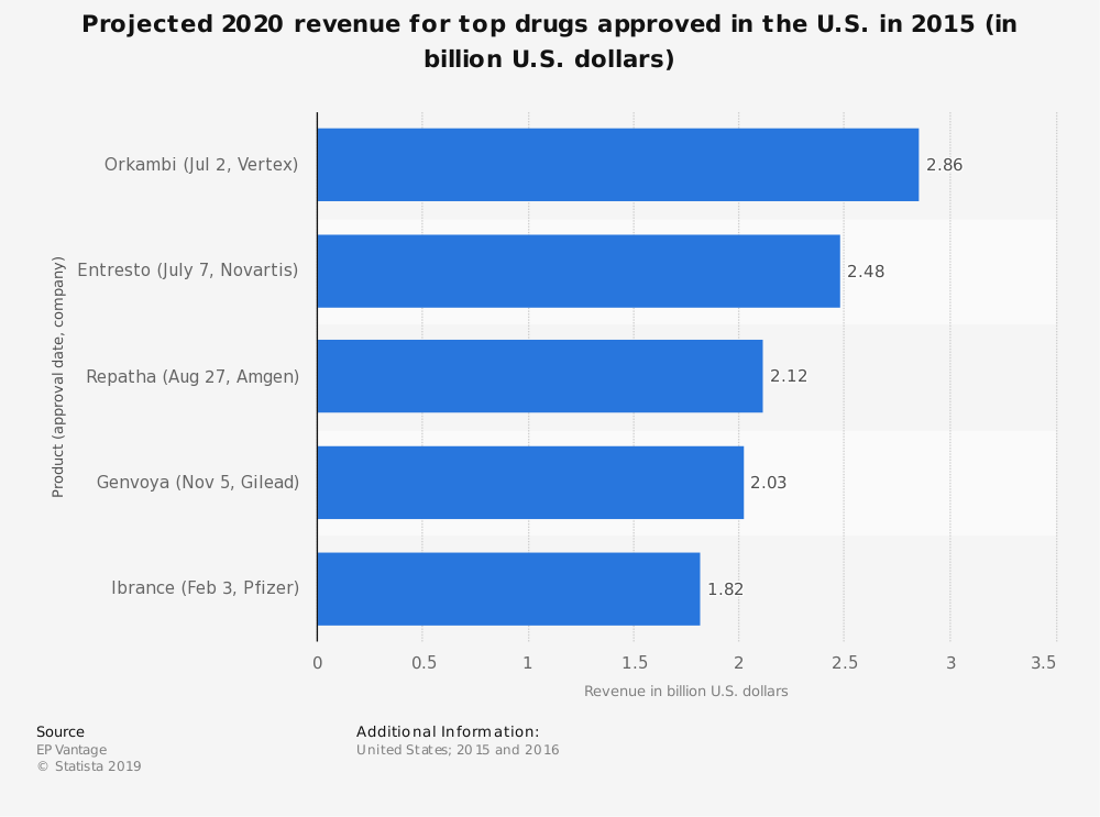 Statistic: Projected 2020 revenue for top drugs approved in the U.S. in 2015 (in billion U.S. dollars) | Statista