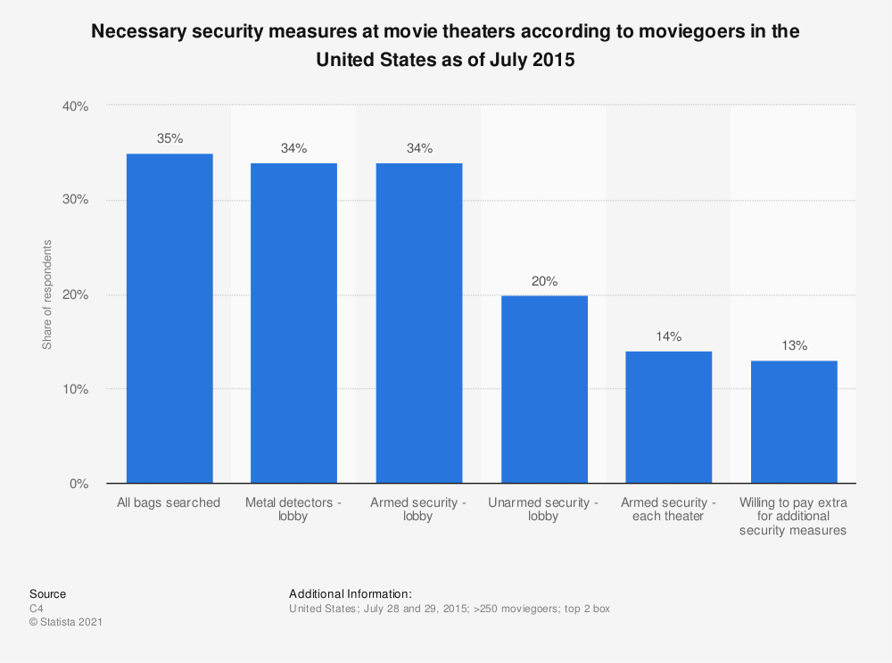 Statistic: Necessary security measures at movie theaters according to moviegoers in the United States as of July 2015 | Statista