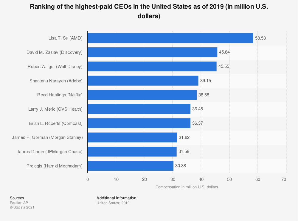 Statistic: Ranking of the highest-paid CEOs in the United States as of 2019 (in million U.S. dollars) | Statista