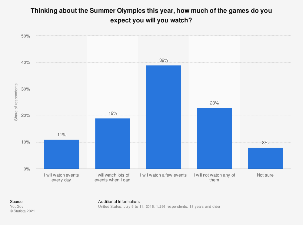 Statistic: Thinking about the Summer Olympics this year, how much of the games do you expect you will you watch? | Statista