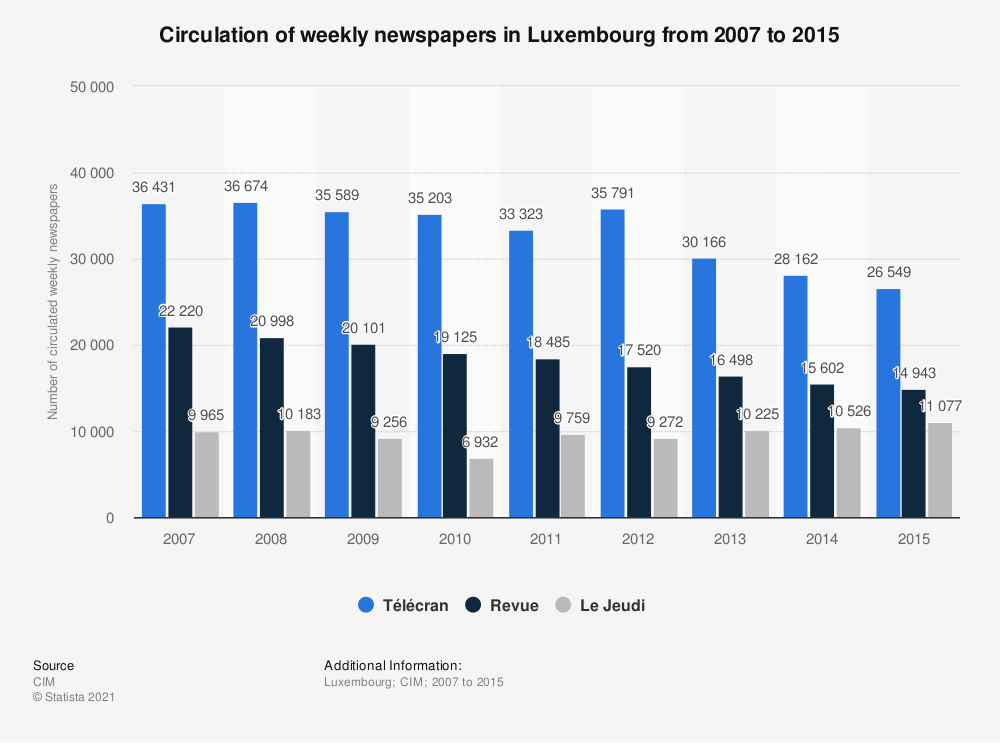 Statistic: Circulation of weekly newspapers in Luxembourg from 2007 to 2015 | Statista