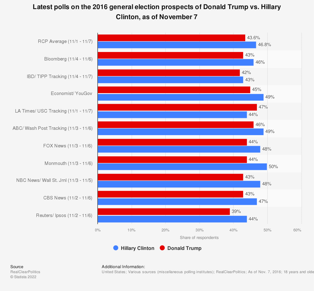 Statistic: Latest polls on the 2016 general election prospects of Donald Trump vs. Hillary Clinton, as of November 7 | Statista