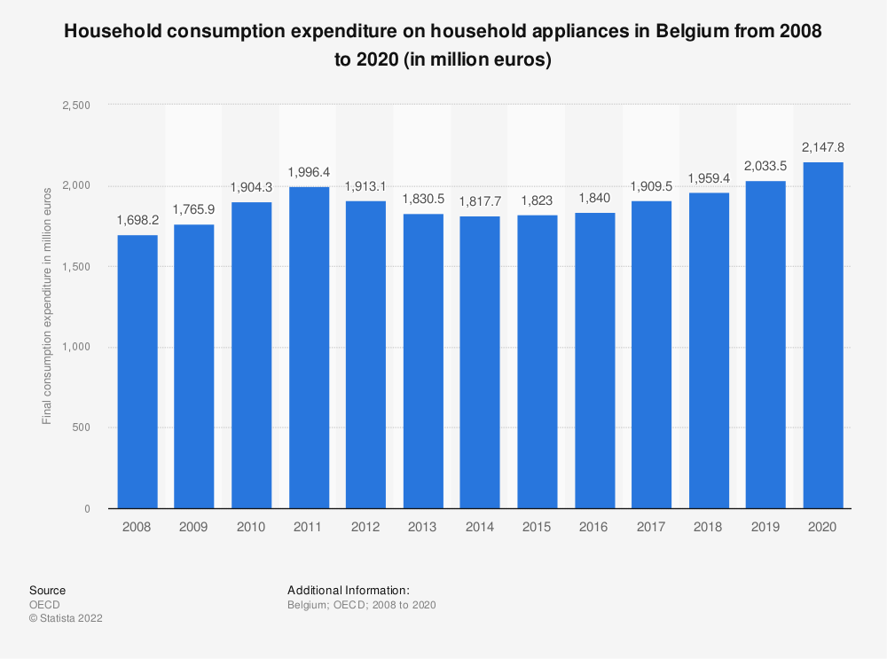 Statistic: Household consumption expenditure on household appliances in Belgium from 2008 to 2016 (in million euros)   Statista