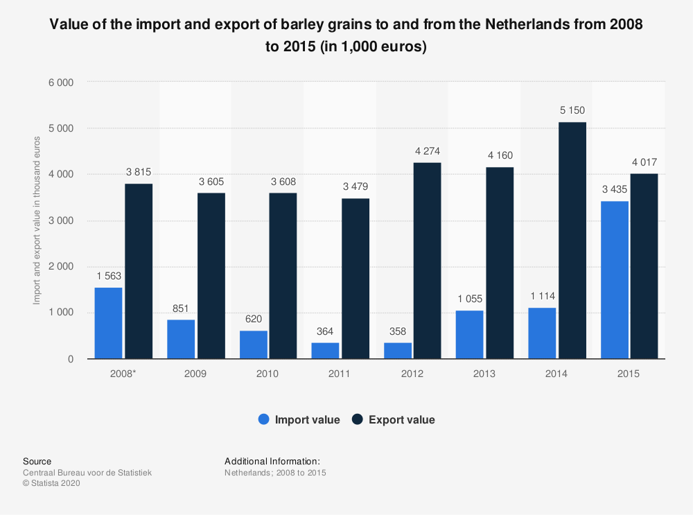 Statistic: Value of the import and export of barley grains to and from the Netherlands from 2008 to 2015 (in 1,000 euros)   Statista