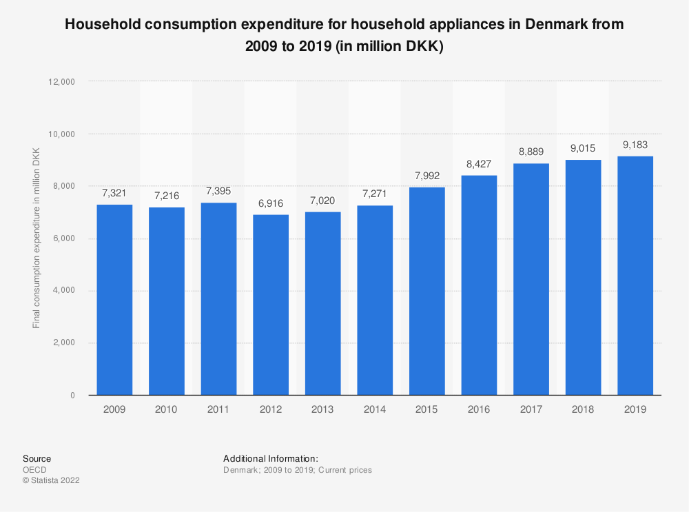 Statistic: Household consumption expenditure for household appliances in Denmark from 2009 to 2019 (in million DKK) | Statista