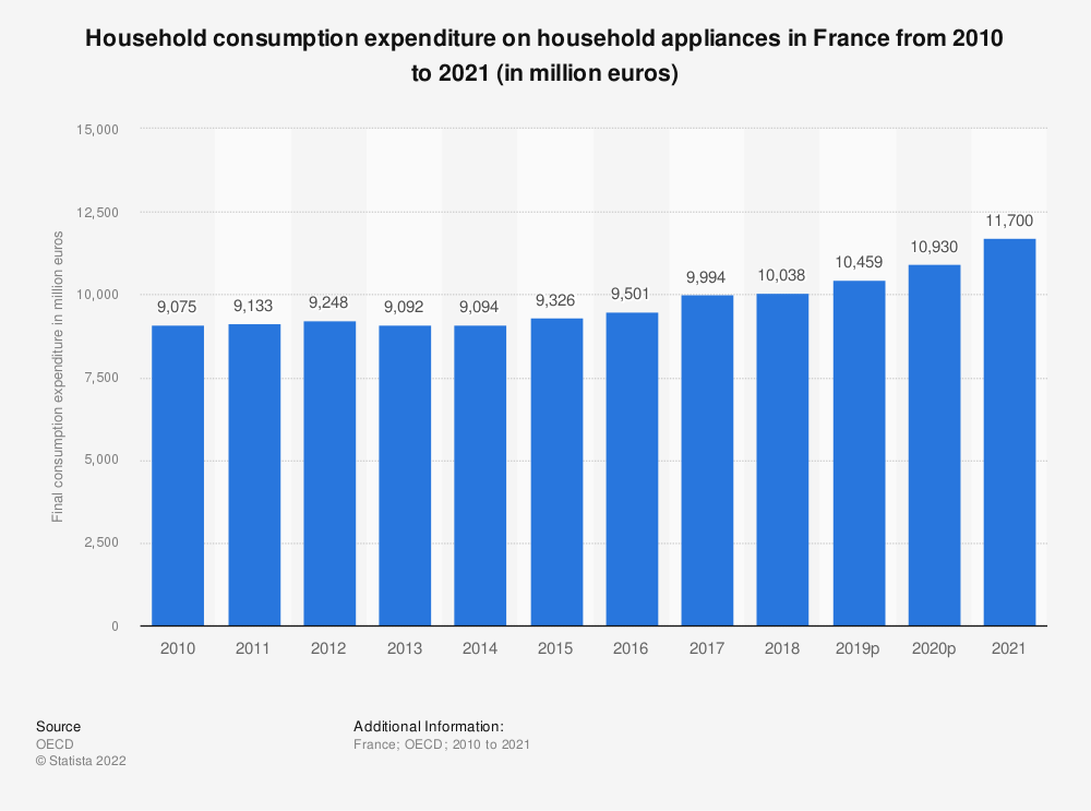 Statistic: Household consumption expenditure on household appliances in France from 2008 to 2016 (in million euros) | Statista